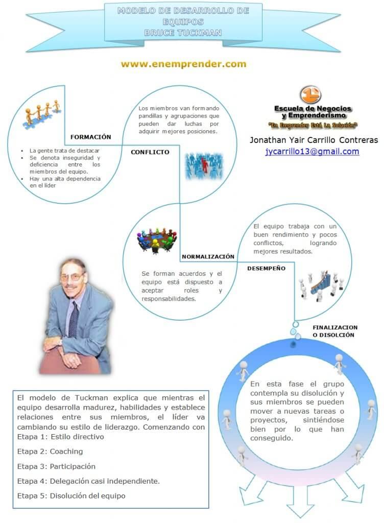 Modelo de Desarrollo de equipos - Según TUCKMAN